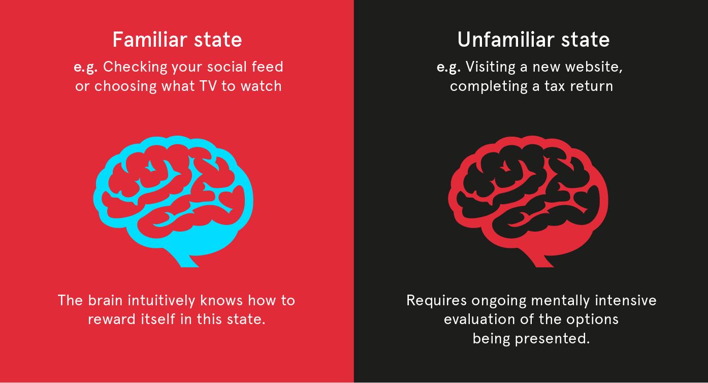 Familiar and unfamiliar psychological states